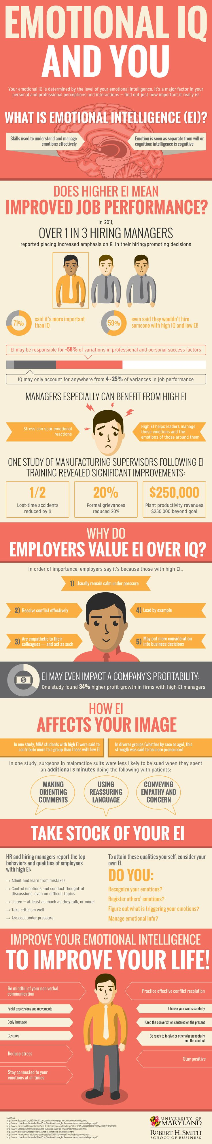 71% of hiring managers say EQ is more important than IQ... Emotional Intelligence and Your Career: EQ for Talent Infographic
