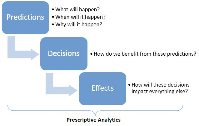 Prescriptive analytics has tremendous potential to become a disruptive force on making business decisions more effective and efficient. Done right, big data and analytics can enhance customer engagement and drive big returns. http://blog.marcommetric.com/#post19 #analytics