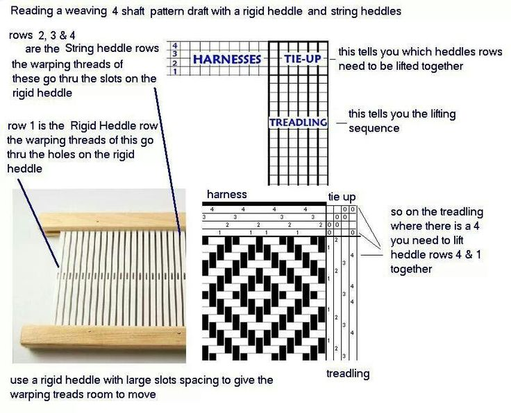 Reading a 4 shaft weaving pattern for a rigid heddle