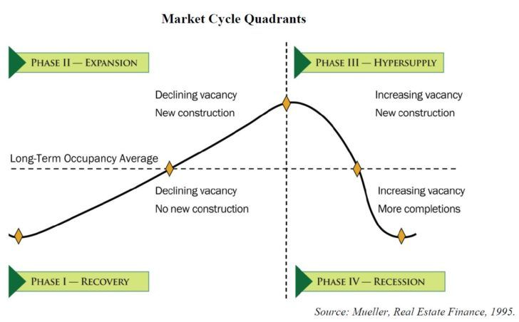 Real estate market cycles   Real Estate Investing   Real