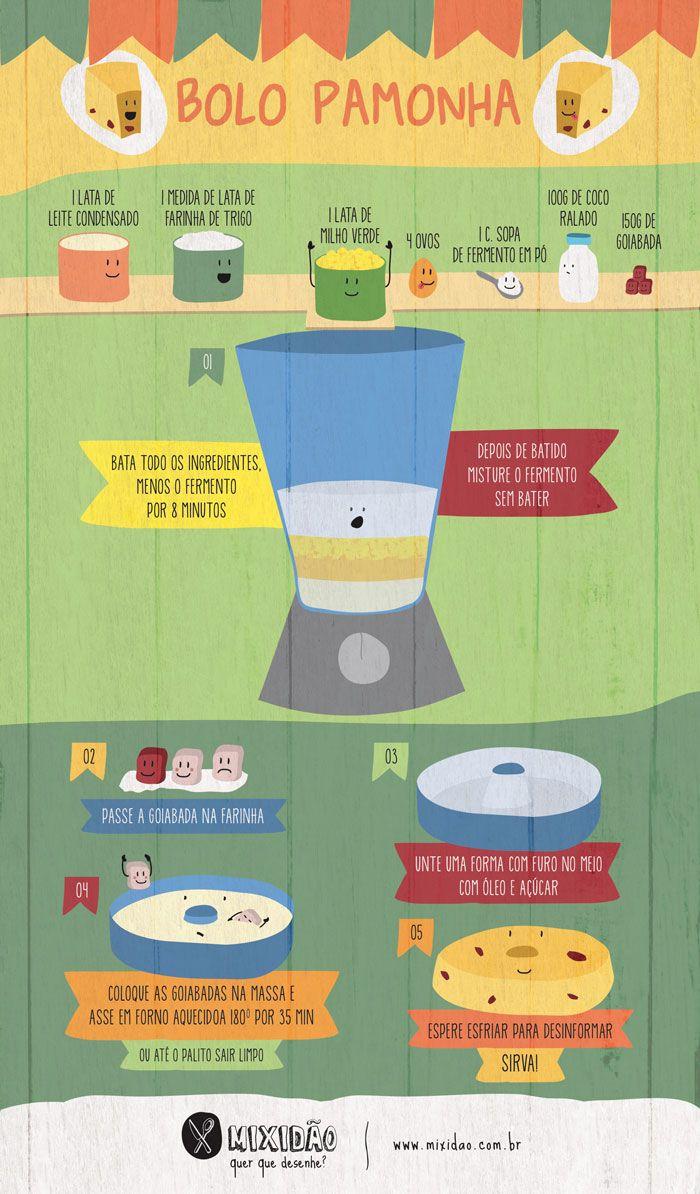 Receitinha ilustrada de Bolo de Pamonha. Encontre os ingredientes aqui: http://www.guiato.com.br/Sao-Paulo/Supermercados/p-c5