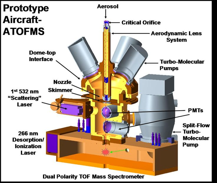 mass spectroscopy research papers The mass spectrometry is one of the most popular assignments among students' documents if you are stuck with writing or missing ideas, scroll down and find inspiration in the best samples.