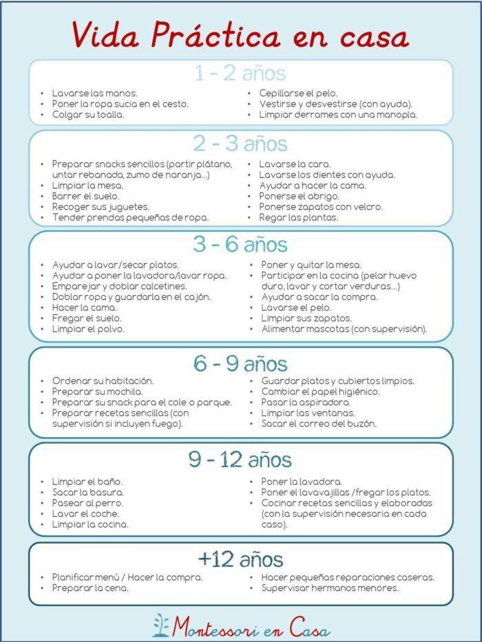 Vida Práctica en casa para todas las edades | Montessori vida ...