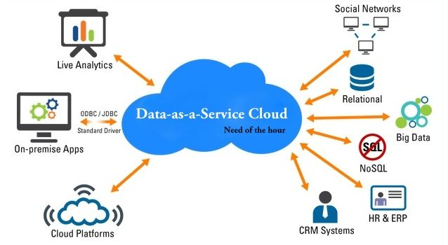 Global Data as a Service Market (DAAS) Volume Forecast and Value Chain Analysis 2017-2023 – Research Nester