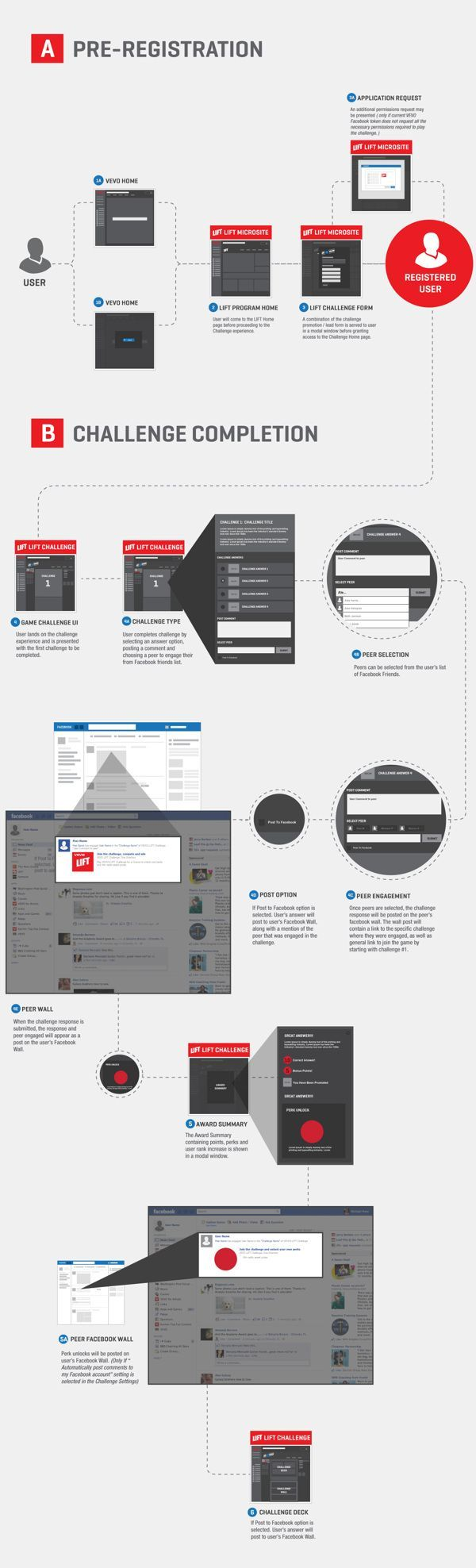 Excellent Graphical Process Flow with callouts // Social Media CHALLENGE UX // Michael Pons. If you like UX, design, or design thinking, check out theuxblog.com