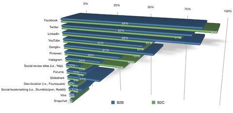 data from social media examiner social media marketing industry report 2015