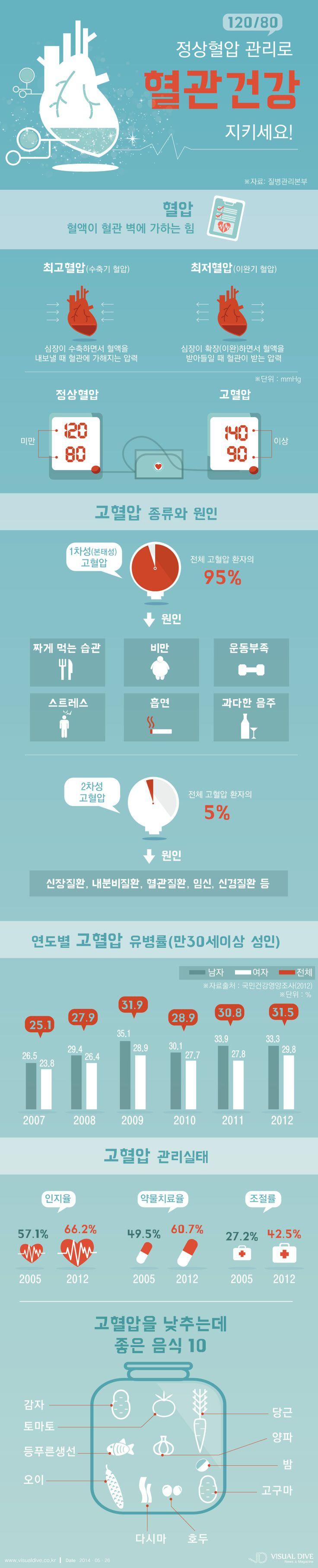우리나라 성인 10명중 3명 고혈압, 일상생활 개선해야 [인포그래픽] #health  #Infographic ⓒ 비주얼다이브 무단 복사·전재·재배포