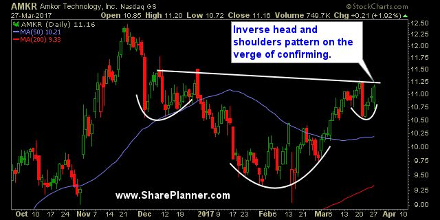 Inverse head and shoulders pattern, long trading setup: Amkor Technology (AMKR)