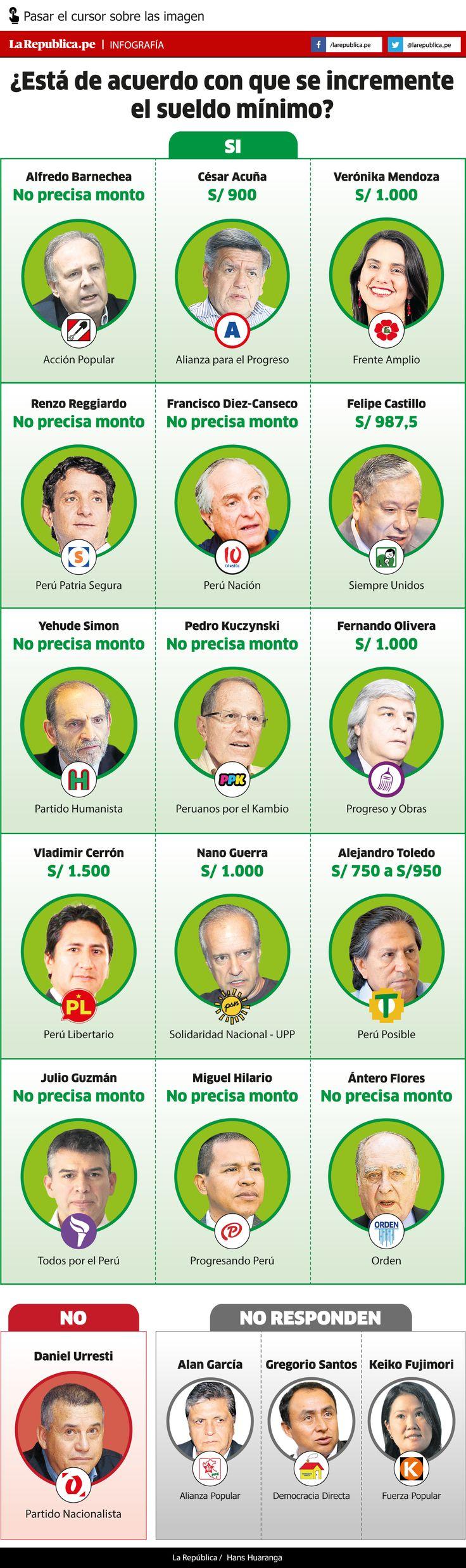 """Echa un vistazo a mi proyecto @Behance: \u201cInfografia """"Campaña Electoral Perú 2016""""\u201d https://www.behance.net/gallery/34823237/Infografia-Campana-Electoral-Peru-2016"""