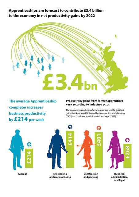 Apprenticeships boost productivity - #infographic: Apprenticeship completions over the next decade are forecast to contribute £3.4 billion a year to the economy through productivity gains by 2022, according to a new report from the Centre for Economics and Business Research (Cebr) released to mark the start of National Apprenticeship Week 2013.