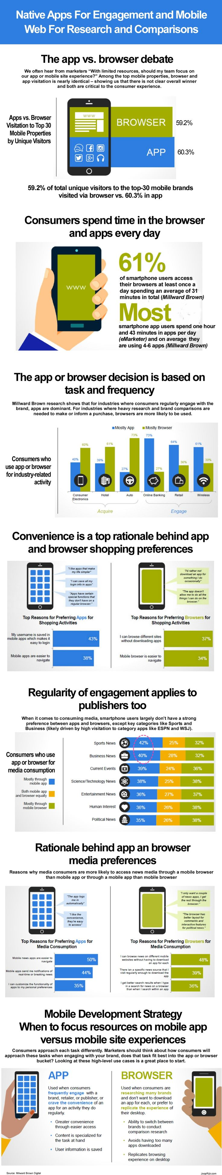 A new Millward Brown study offers insight into why and when smartphone users are using a native app versus the mobile web. The study, which was conducted over a period of 8 months from January to August 2015, shows that whether smartphone users use a native app or mobile web browser is often based on the type of task they want to perform and the frequency. This often means that native apps are used for engagement and the mobile web for research and comparisons. #mobile #app #web