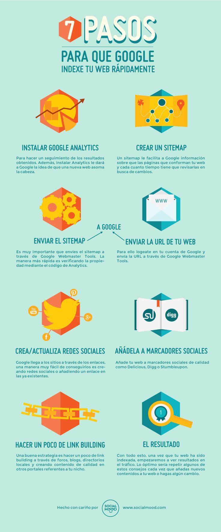 Hola: Una infografía con 7 pasos para que Google indexe más rápido tu web. Un saludo