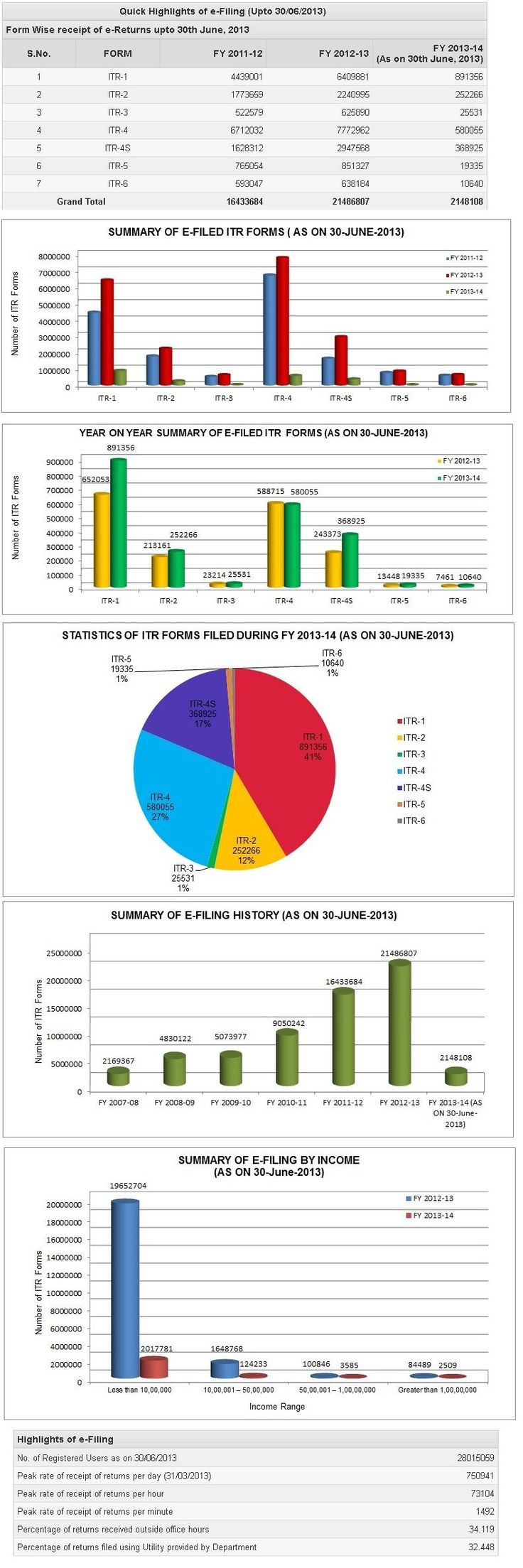 Statistics of E-filing till 30 Jun 2013 from Income tax efiling site