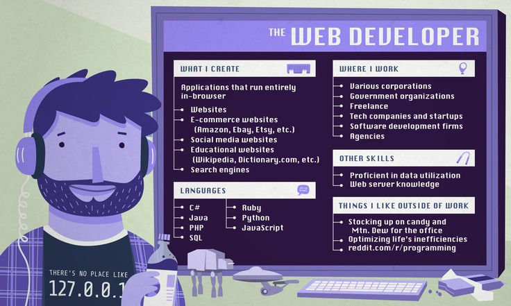 Selecting the Best Web Design Language for Your Project
