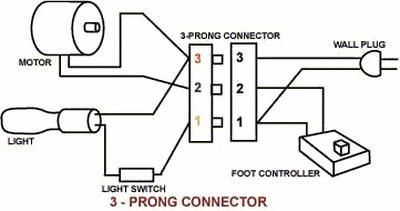 Controller Install Tips Electronic furthermore F F D F E B Fc B Elna Overlock also Fc Capacitor A additionally Powercontrolboard P in addition Generic Wiring Sc. on singer sewing machine foot control wiring diagram