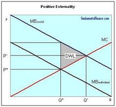 Positive externality is when a producer making a product does not receive the full benefit of the product.Consumers pay a lower price and consume less quantity than the socially optimal equilibrium.The benefit to the individual or producer is overall less than the benefits it provides to society all together. In order for self driving cars to maximize its social benefit it has to be adopted by the herd or most of society.