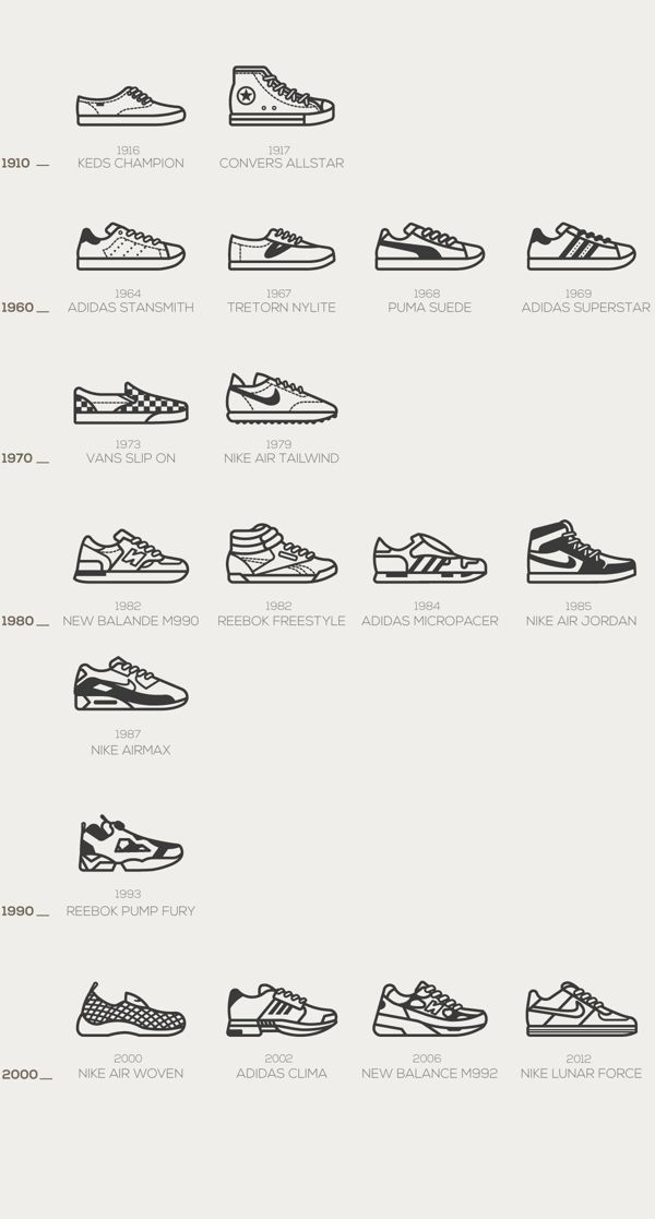Timeless Sneakers icon set by Annasumi, via Behance