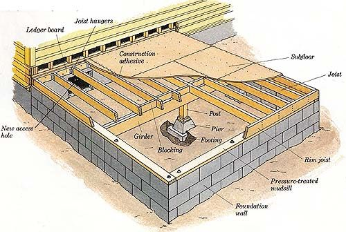 17 best images about building a house on pinterest search concrete floors and foundation for Raised foundation types