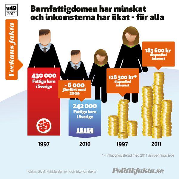 Barnfattigdomen minskar och inkomsterna ökar.