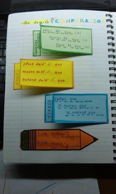 La comparaison / FLE / le cahier interactif de mme Marie