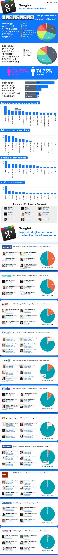 Infografica sull'utilizzo di Google+ in Italia - by Tech Fan page…