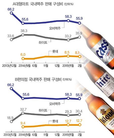 몸집 불리는 롯데, 1위 오비맥주는 ′내리막길′ :: 뉴스핌