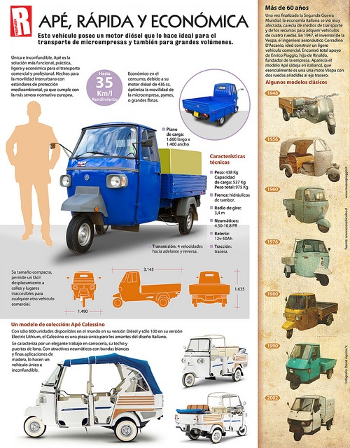 Infografía Piaggio Apé: Rápida y económica