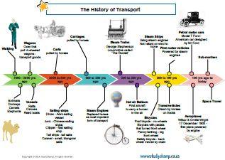 Worksheets - Grade 4 - Social Science : Grade 4 History: Transport timeline