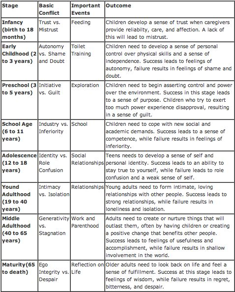 Erik Erikson's Psychosocial Stages. Discover your career fit with EPIC Career. Dr. Steven Rodriguez, (832) 422-7337 http://www.epiccareer.net/