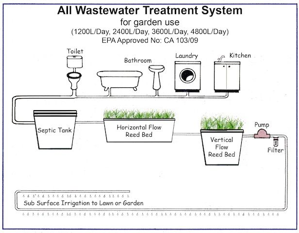 Septic Systems ; Treatment Plants ; Waste Water Treatment Plant ...