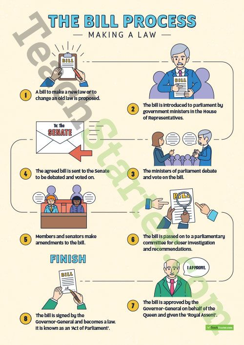 Teaching Resource: An infographic poster to display in the classroom showing the steps of the bill process.