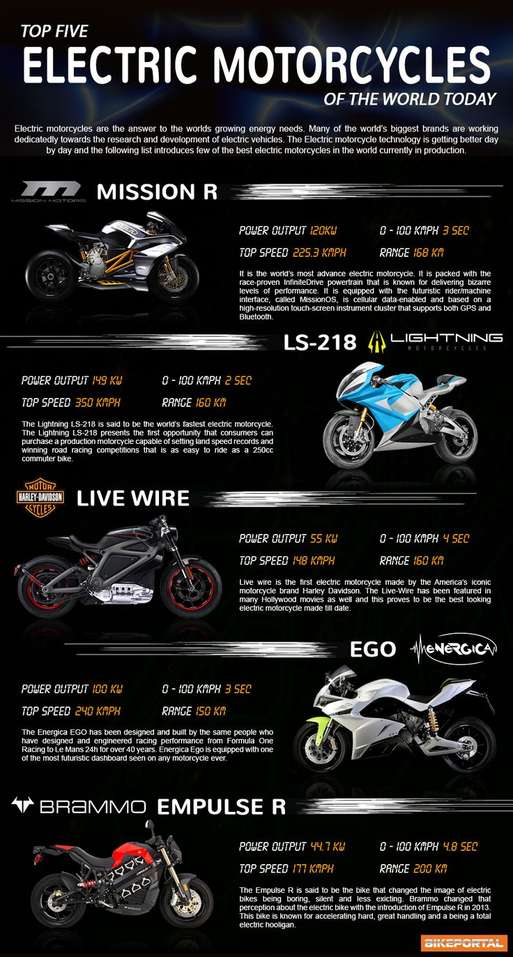 Infographic - Top 5 Electric Motorcycles of the world