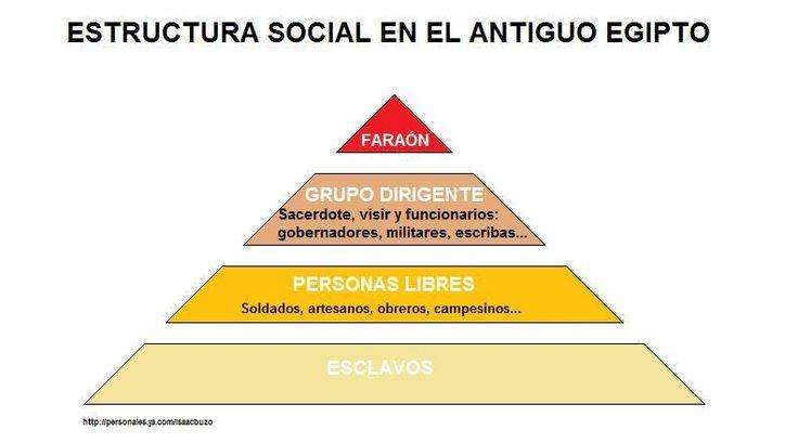 Estructura como se organizaban en la sociedad