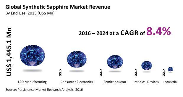 Global Synthetic Sapphire Market Key Players Rubicon Technology Inc., KYOCERA Corporation, Saint-Gobain, SCHOTT AG, Monocrystal, Rayotek Scientific Inc., and Others