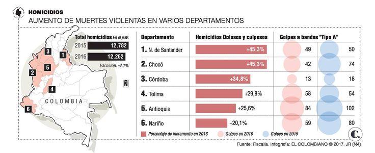 Homicidios aumentaron en varios departamentos de Colombia