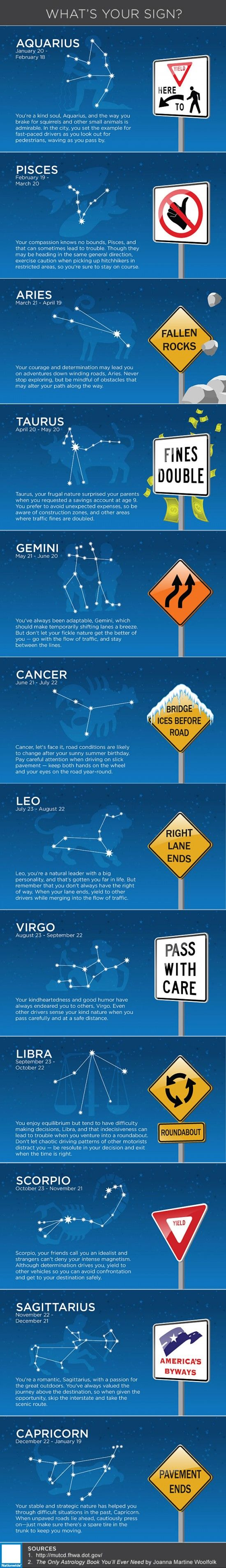 Road Signs and Horoscopes- Though they're easily overlooked, road signs make safe, organized travel possible.  The messages on the signs that you pass every day don't have to be restricted to vehicles—they can also offer advice just as well as any daily horoscope. You already know your zodiac sign, but what's your road sign? #infographic