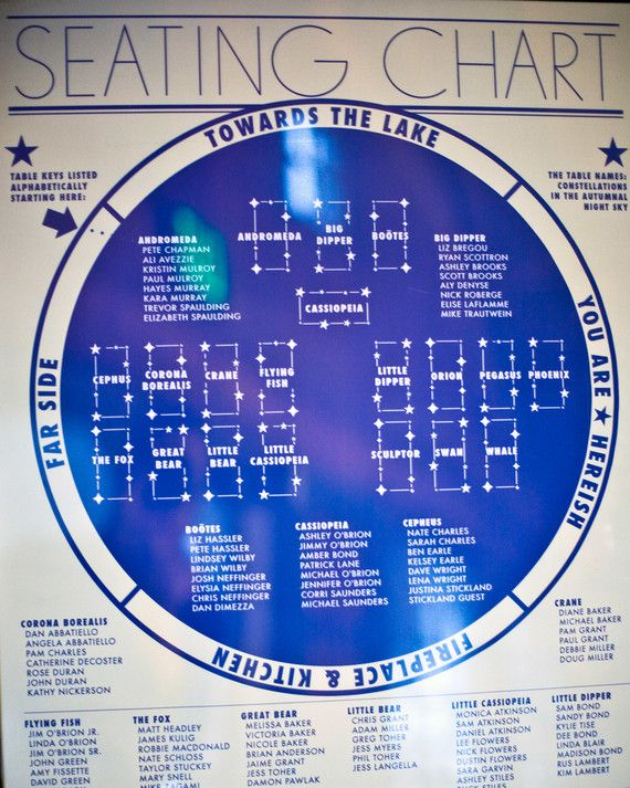Rather than relying on escort cards, this couple let guests find their tables (all named for constellations) on a star chart-style seating diagram.