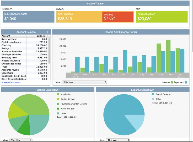 10 best Wrike Project Management images on Pinterest Project - best of 10 copy of profit and loss statement