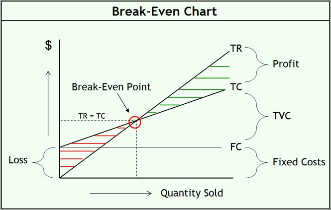 Break Even Analysis Graph Template Lovely Break Even Analysis Formula Example Calculator And Char Small Business Plan Template Writing A Business Plan Analysis