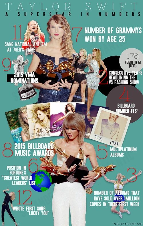Taylor Swift Superstar by the Numbers - Found on Tumblr.