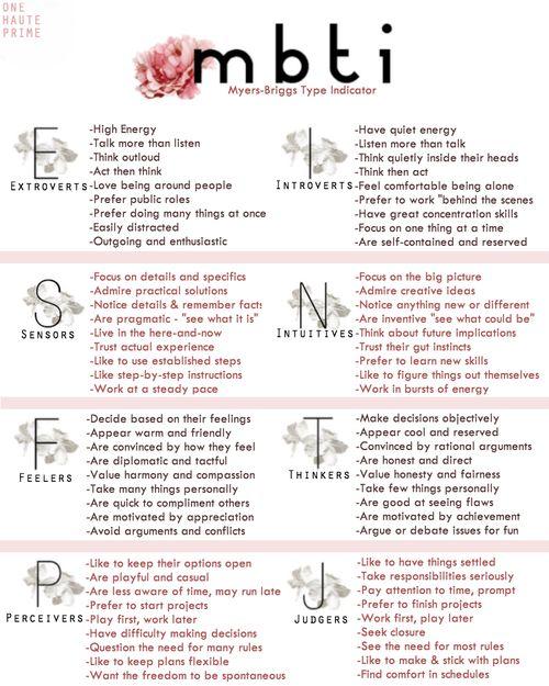 MBTI, 16 Personality Types...