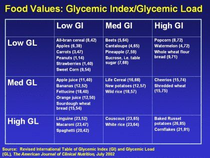 173 best Glycemic Index images on Pinterest Diets, Health and - glycemic index chart template
