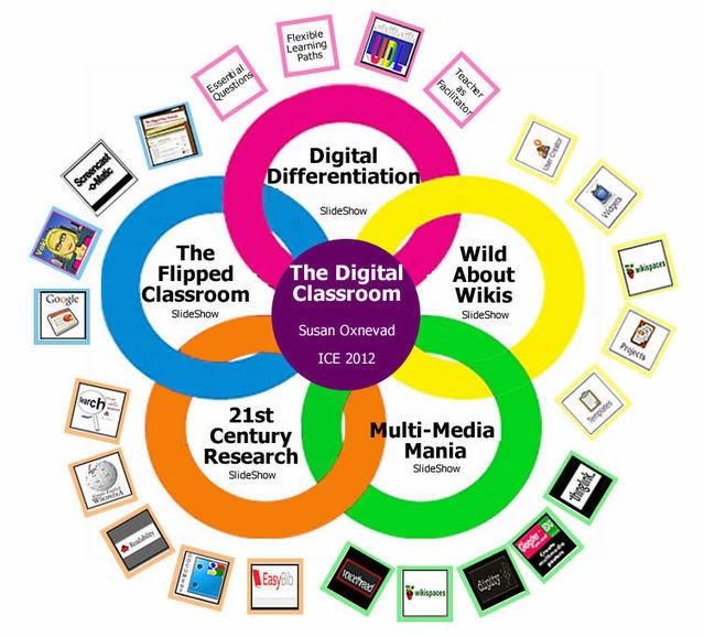 Design Your Digital Classroom