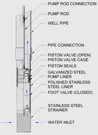Windmill pump cutaway view of pump below water level in well by Ironman Windmill Co | Windmill