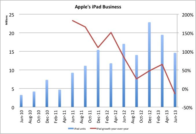 "What The Heck Happened To Apple's iPad Sales?  --  This isn't just a one-off bad quarter. If you look at the trend, you can see that growth is in a general nose dive for the iPad. Analyst Gene Munster says the reason the iPad business is weaker than expected is that the market is ""becoming more price sensitive than we previously expected."" In other words, consumers are buying cheaper tablets from Apple's rivals."