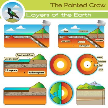 Create a great earth science resource with this 16 piece geology clip art set. Included are basic layers of the earth diagrams (inner core, outer core, mantle, crust), a side view diagram (asthenosphere, lithosphere, continental crust, oceanic crust), and a diagram showing convergent and divergent boundaries.