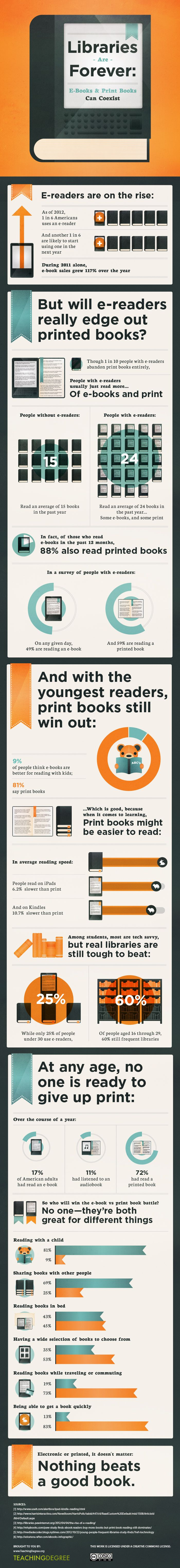 Lovers Of Ebooks And Print Books Need Librarians (infographic)