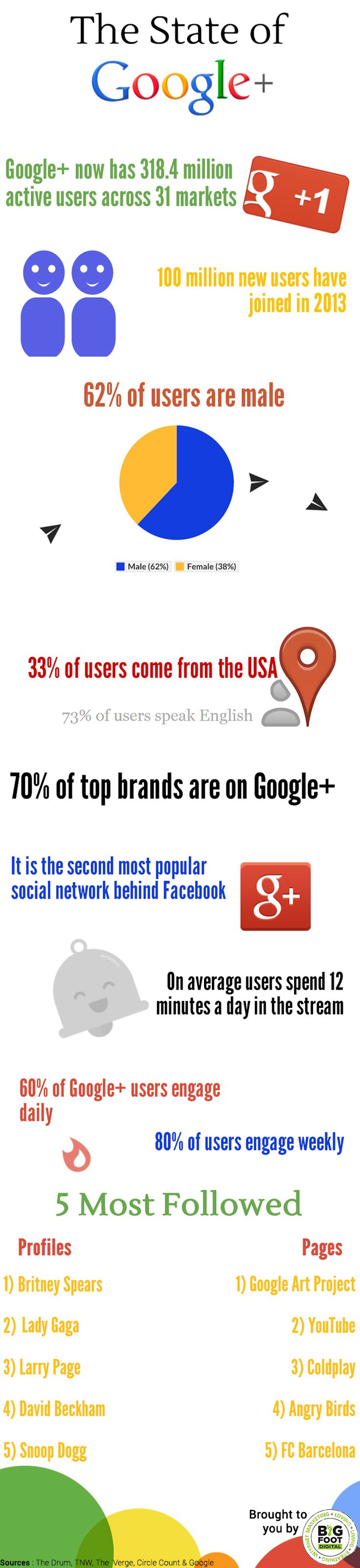 Google+ has grown significantly over the last two years. Here are 11 Google+ facts that will blow your mind!