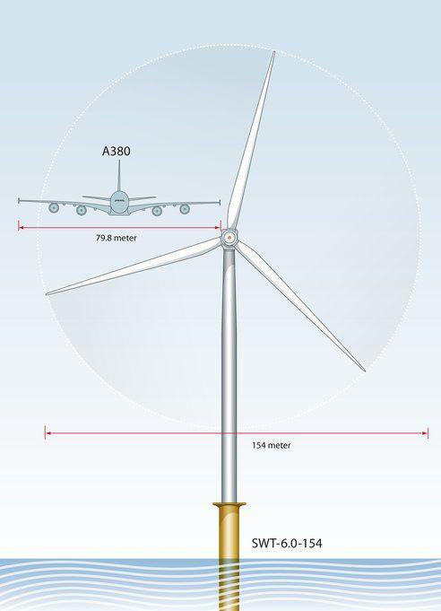 Impressive! World's Longest Wind Turbine Rotor Blade Measures 246 Feet!