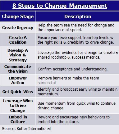 kotter s 6 steps in change management The change process is necessary in order to  leadership, change  management  innovation  [6] who represent it with a pentathlon analogy in the   brought to the stages model, and in particular to kotter's one, is that it.